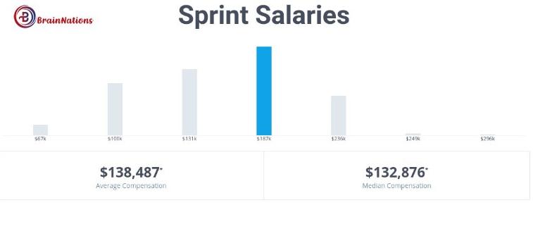 sprint salary