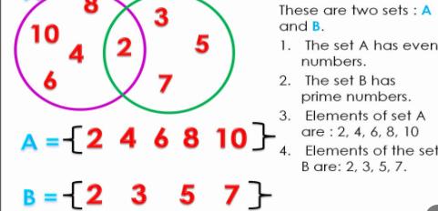 Sets in Mathematics
